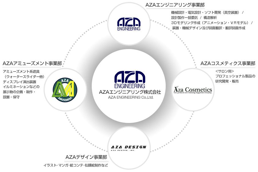 アザエンジニアリング組織図